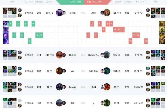 CDA-FDC小组赛:LGD以2比0击败茶队